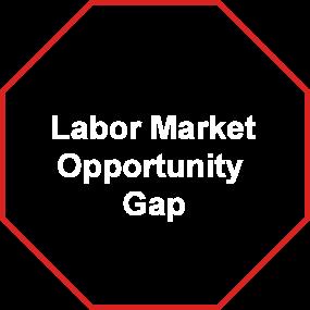 Labor Market Opportunity Gap